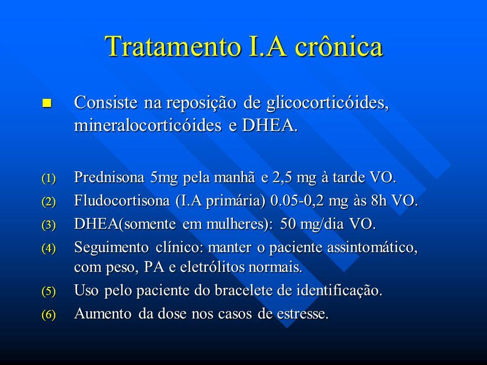 Tratamento I.A crônica Consiste na reposição de glicocorticóides, mineralocorticóides e DHEA. Prednisona 5mg pela manhã e 2,5 mg à tarde VO.