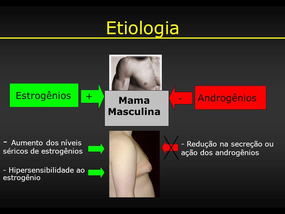 Etiologia + - Aumento dos níveis séricos de estrogênios Estrogênios -