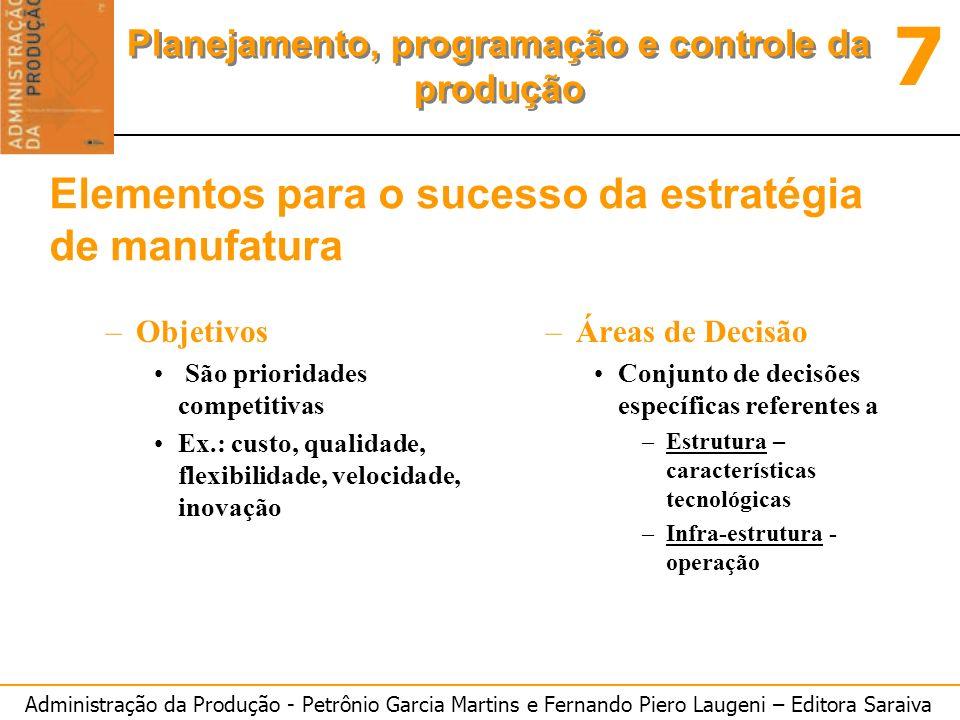 Elementos para o sucesso da estratégia de manufatura