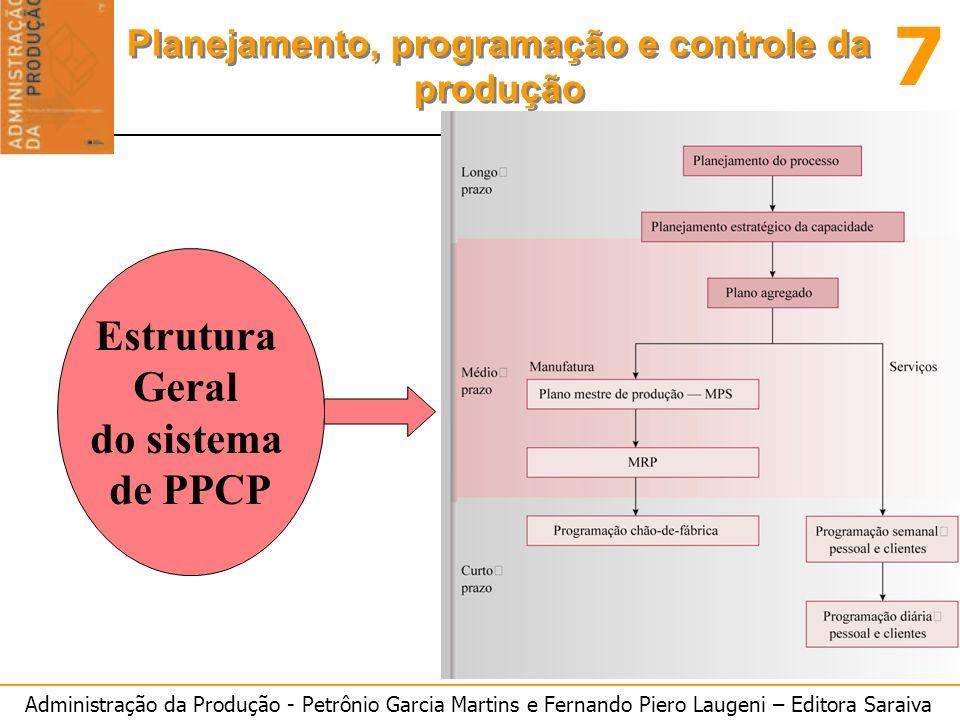 Estrutura Geral do sistema de PPCP