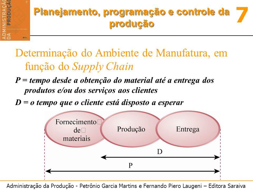 Determinação do Ambiente de Manufatura, em função do Supply Chain