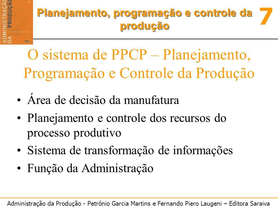 O sistema de PPCP – Planejamento, Programação e Controle da Produção