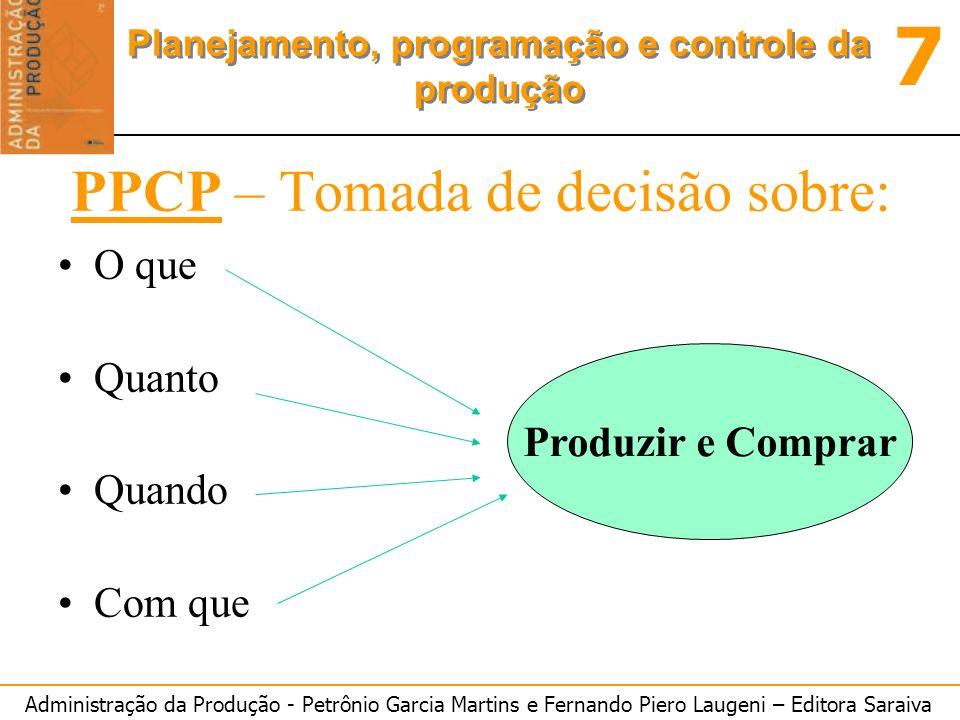 PPCP – Tomada de decisão sobre: