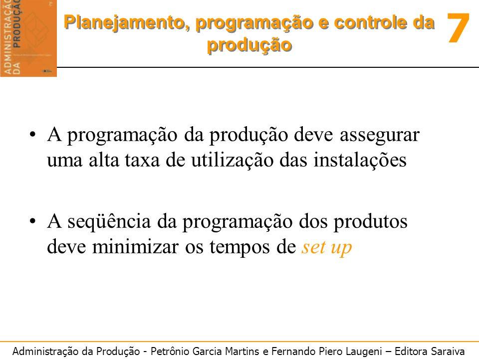 A programação da produção deve assegurar uma alta taxa de utilização das instalações