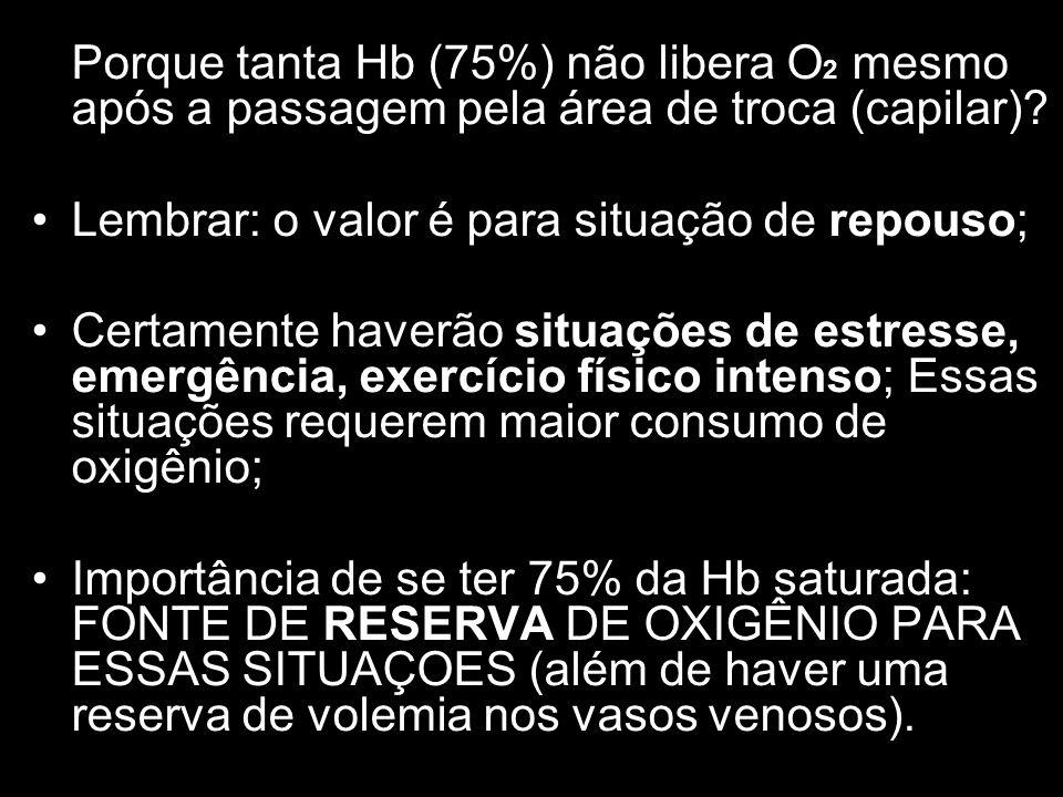 Porque tanta Hb (75%) não libera O2 mesmo após a passagem pela área de troca (capilar)