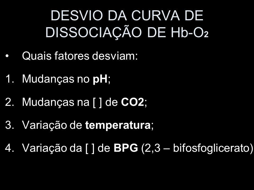 DESVIO DA CURVA DE DISSOCIAÇÃO DE Hb-O2