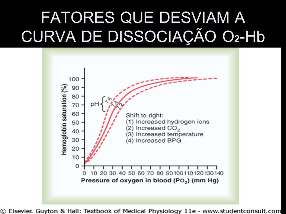 FATORES QUE DESVIAM A CURVA DE DISSOCIAÇÃO O2-Hb