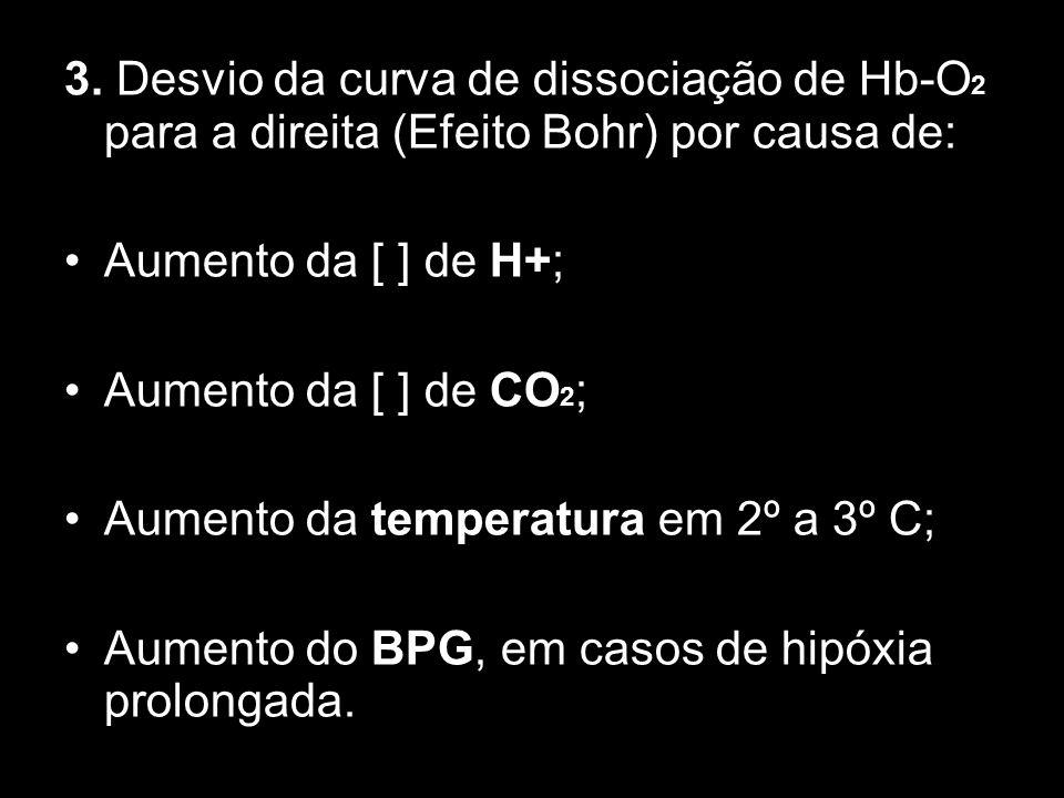 3. Desvio da curva de dissociação de Hb-O2 para a direita (Efeito Bohr) por causa de:
