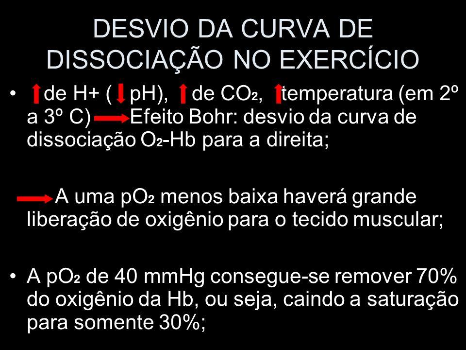 DESVIO DA CURVA DE DISSOCIAÇÃO NO EXERCÍCIO