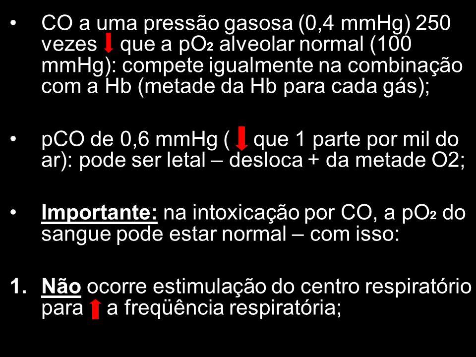 CO a uma pressão gasosa (0,4 mmHg) 250 vezes que a pO2 alveolar normal (100 mmHg): compete igualmente na combinação com a Hb (metade da Hb para cada gás);