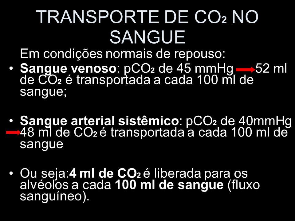 TRANSPORTE DE CO2 NO SANGUE
