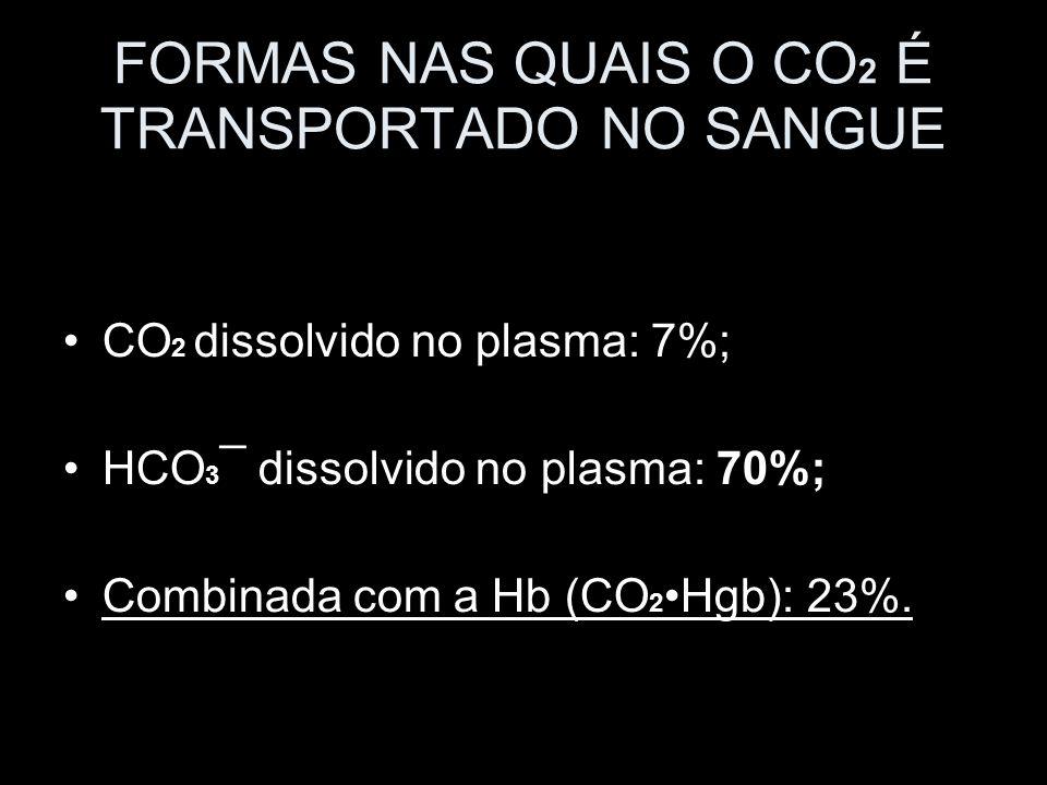 FORMAS NAS QUAIS O CO2 É TRANSPORTADO NO SANGUE