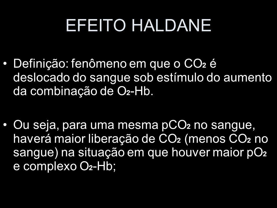 EFEITO HALDANEDefinição: fenômeno em que o CO2 é deslocado do sangue sob estímulo do aumento da combinação de O2-Hb.