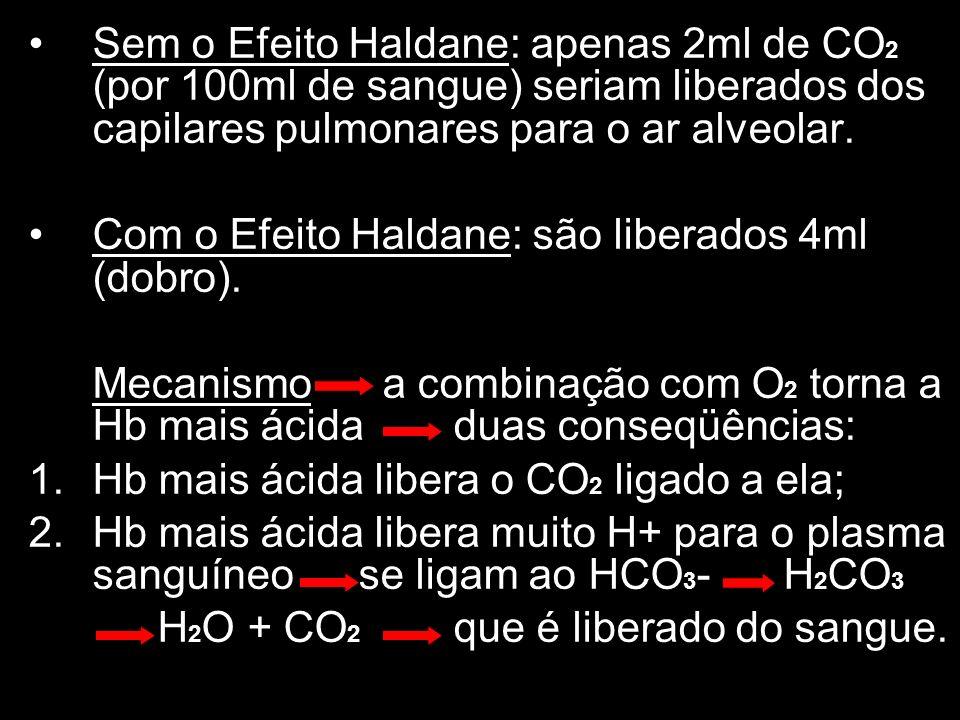 Sem o Efeito Haldane: apenas 2ml de CO2 (por 100ml de sangue) seriam liberados dos capilares pulmonares para o ar alveolar.