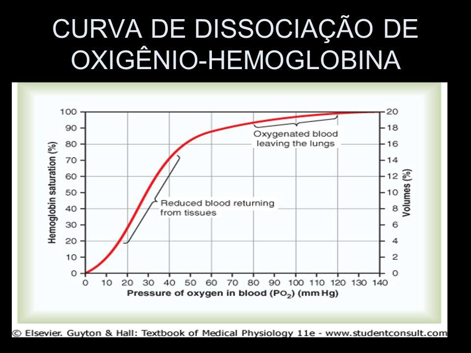CURVA DE DISSOCIAÇÃO DE OXIGÊNIO-HEMOGLOBINA