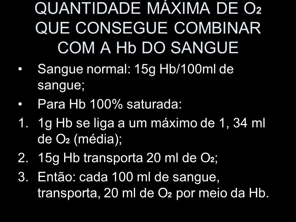 QUANTIDADE MÁXIMA DE O2 QUE CONSEGUE COMBINAR COM A Hb DO SANGUE