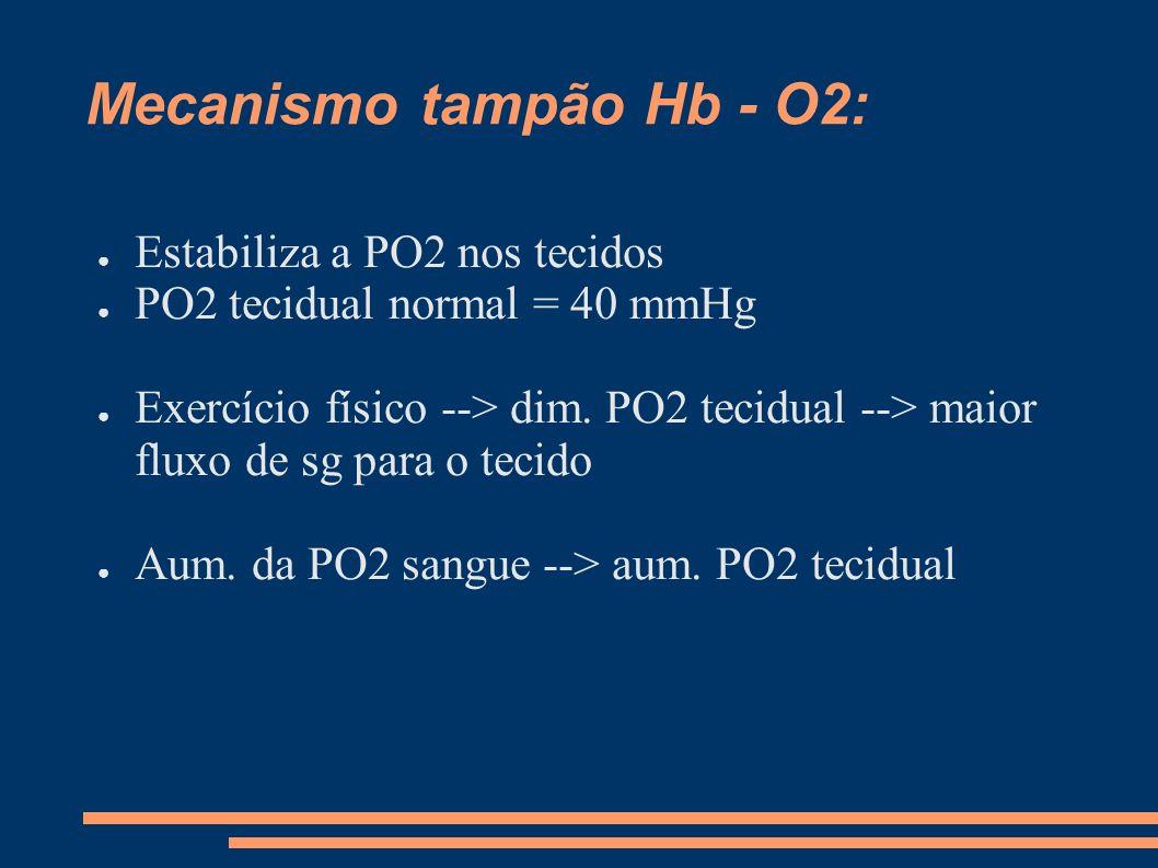 Mecanismo tampão Hb - O2: