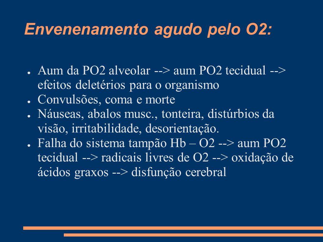 Envenenamento agudo pelo O2: