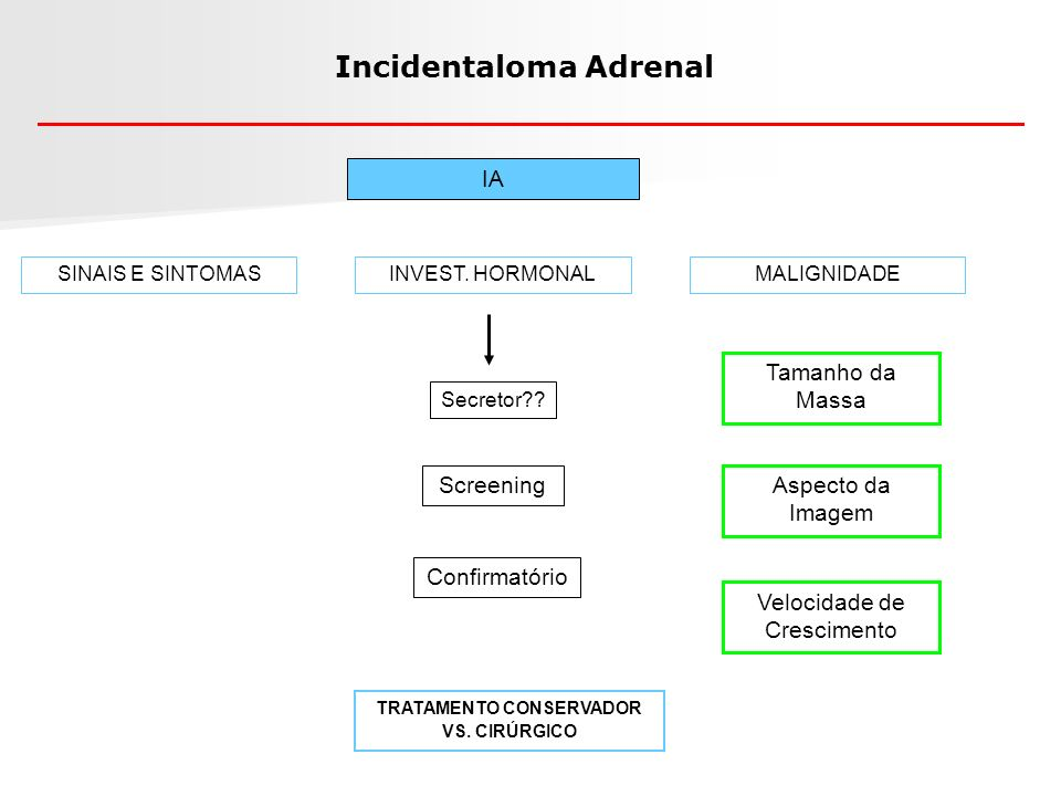 Incidentaloma Adrenal TRATAMENTO CONSERVADOR VS. CIRÚRGICO