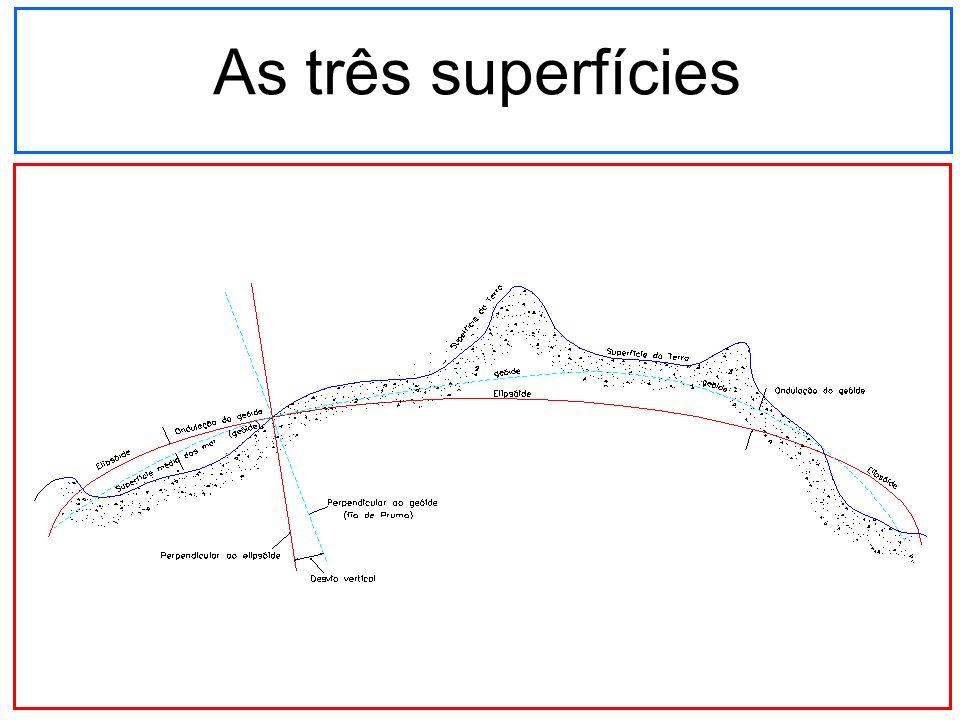 As três superfícies