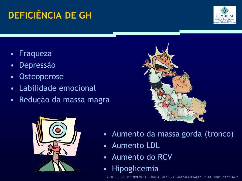 DEFICIÊNCIA DE GH Fraqueza Depressão Osteoporose Labilidade emocional