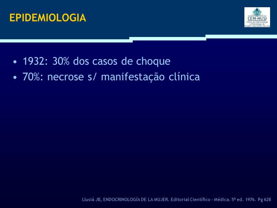 70%: necrose s/ manifestação clínica