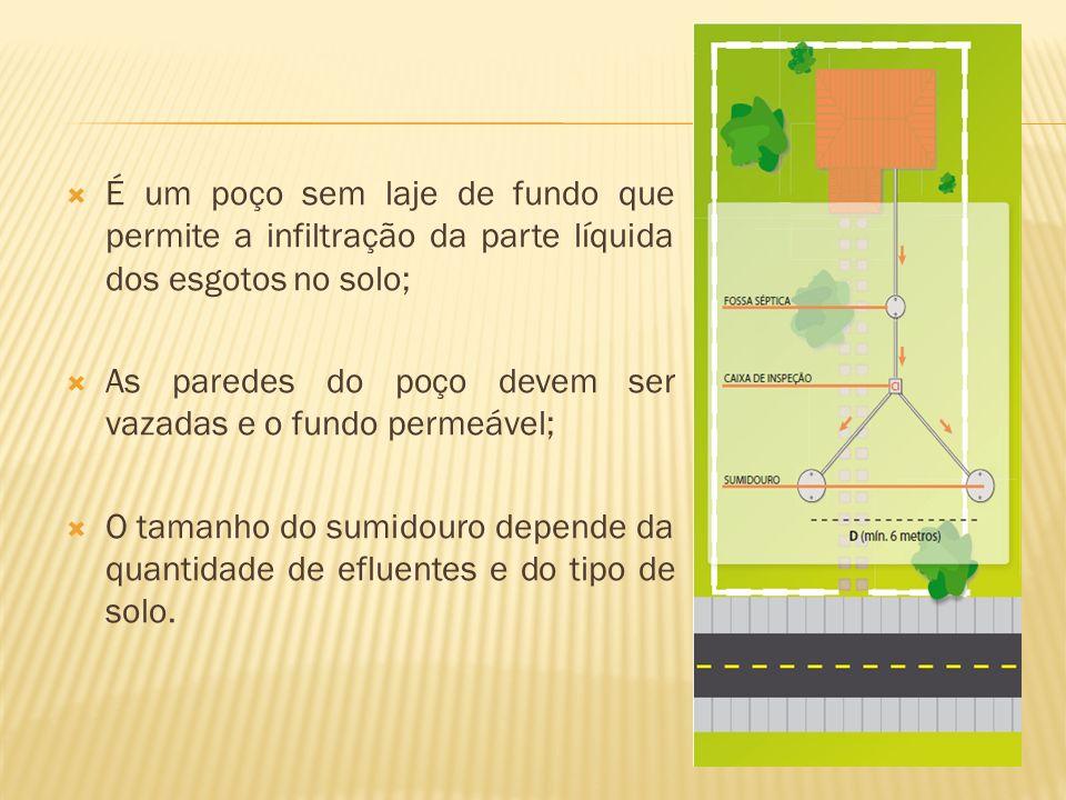 É um poço sem laje de fundo que permite a infiltração da parte líquida dos esgotos no solo;