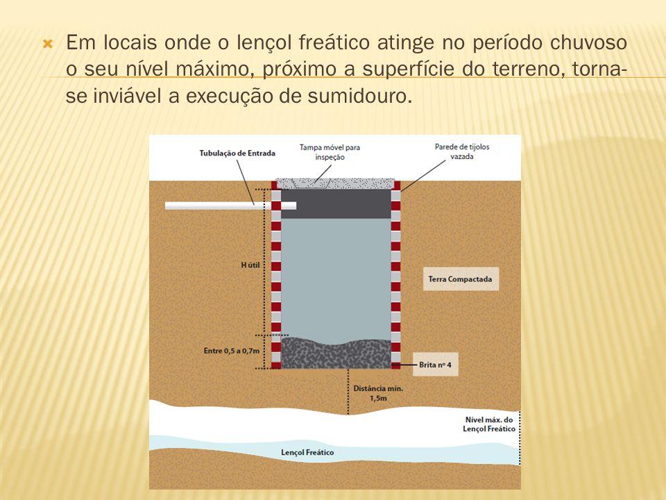 Em locais onde o lençol freático atinge no período chuvoso o seu nível máximo, próximo a superfície do terreno, torna-se inviável a execução de sumidouro.