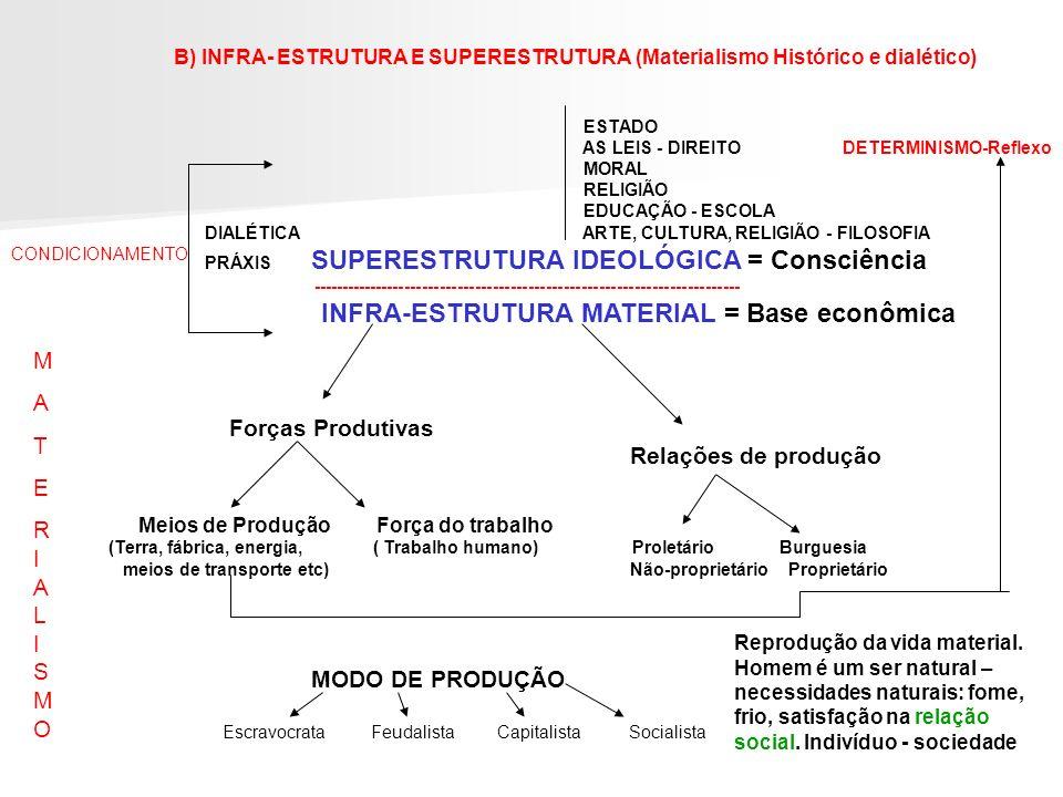 Relações de produção M A T E RIALISMO