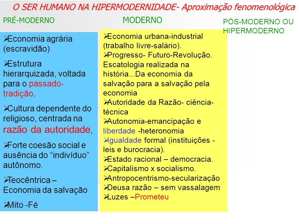 O SER HUMANO NA HIPERMODERNIDADE- Aproximação fenomenológica