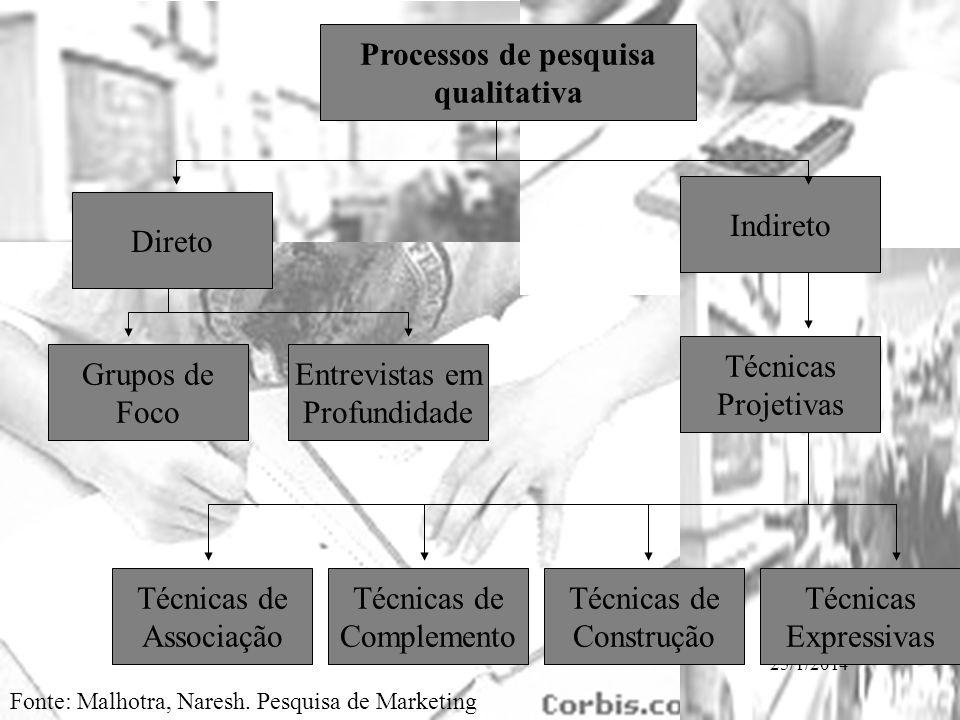 Processos de pesquisa qualitativa