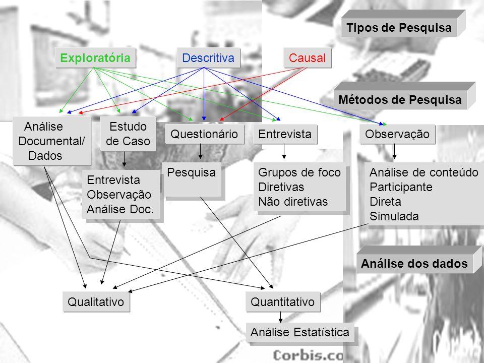 Tipos de Pesquisa Exploratória Descritiva Causal Métodos de Pesquisa