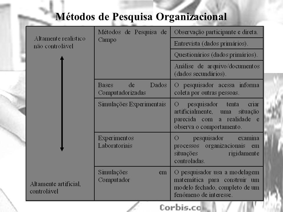 Métodos de Pesquisa Organizacional
