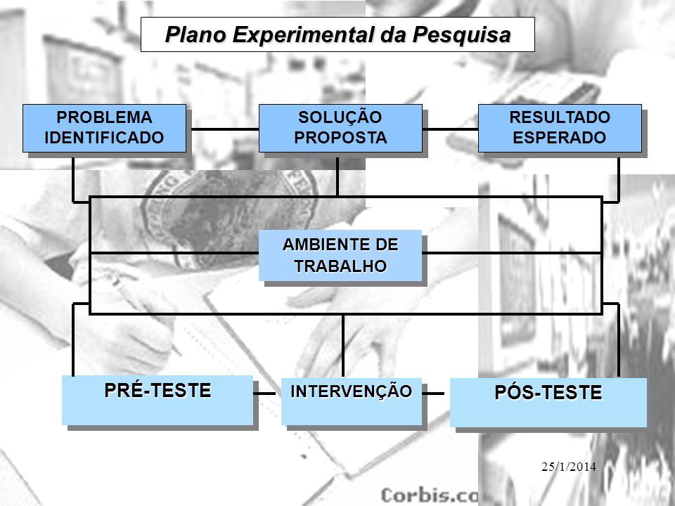 Plano Experimental da Pesquisa PROBLEMA IDENTIFICADO