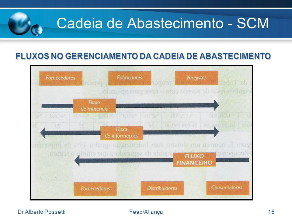 Cadeia de Abastecimento - SCM