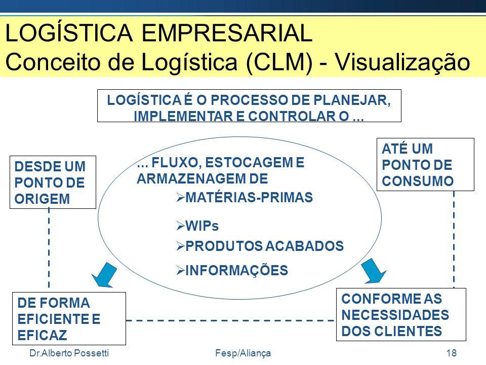 LOGÍSTICA EMPRESARIAL Conceito de Logística (CLM) - Visualização