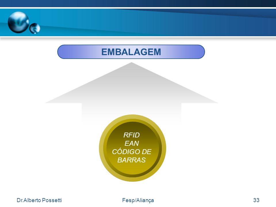 EMBALAGEM RFID EAN CÓDIGO DE BARRAS Dr.Alberto Possetti Fesp/Aliança