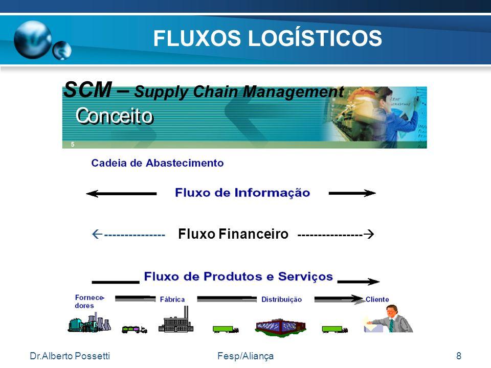 SCM – Supply Chain Management