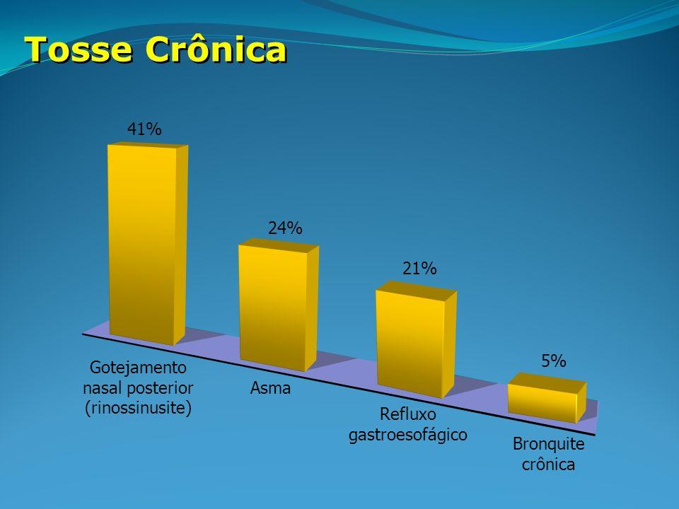 Tosse Crônica 41% 24% 21% 5% Gotejamento nasal posterior