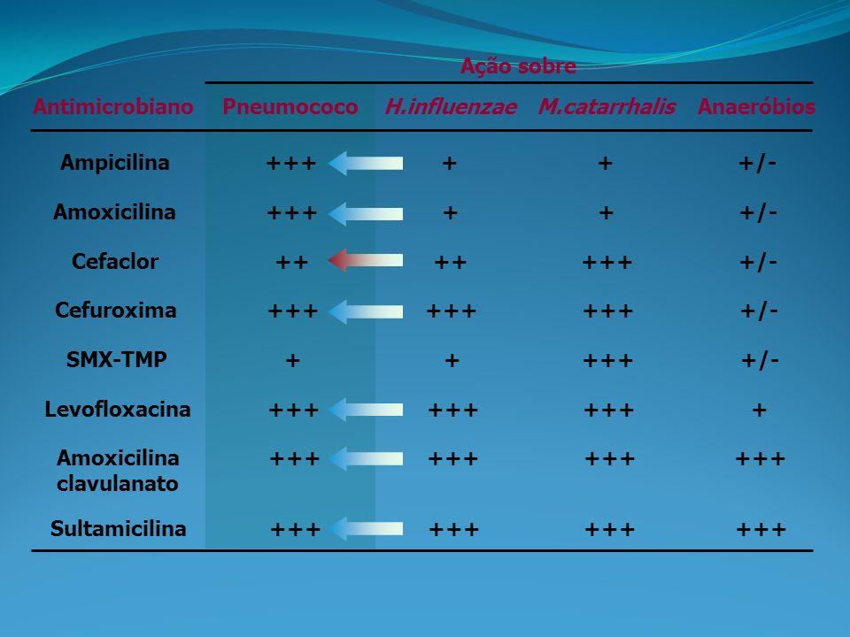 Ação sobre Antimicrobiano. Pneumococo. H.influenzae. M.catarrhalis. Anaeróbios. Ampicilina. +++