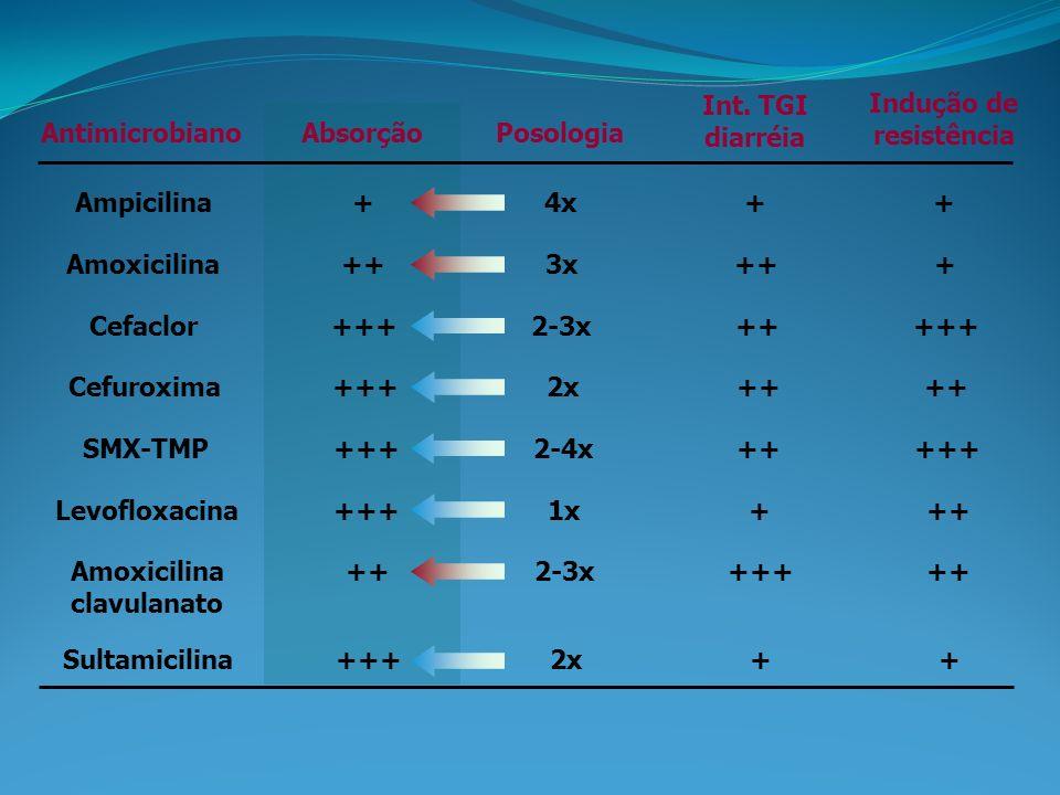 Int. TGI diarréia. Indução de. resistência. Antimicrobiano. Absorção. Posologia. Ampicilina. +