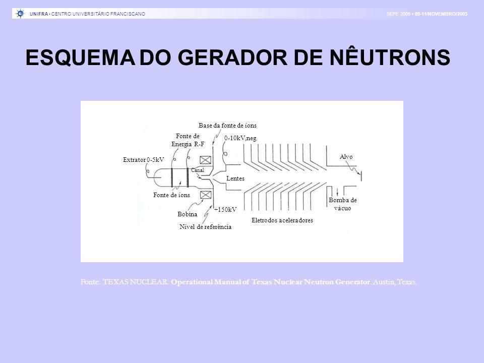 Eletrodos aceleradores