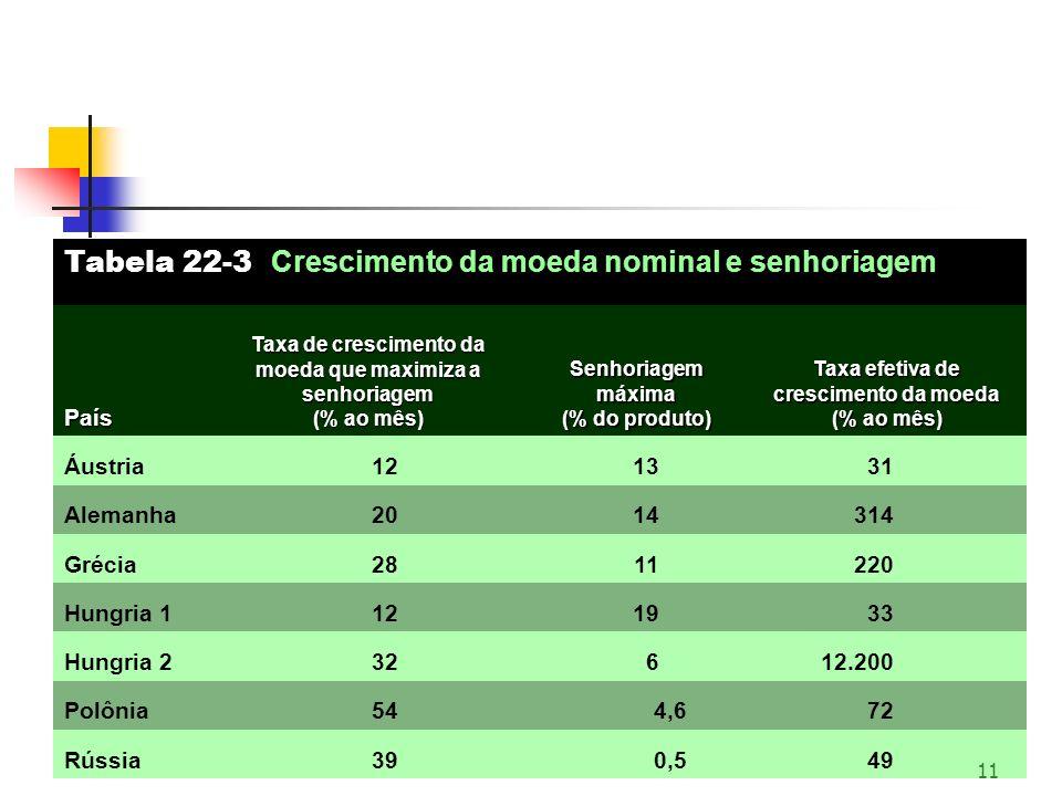 Tabela 22-3 Crescimento da moeda nominal e senhoriagem