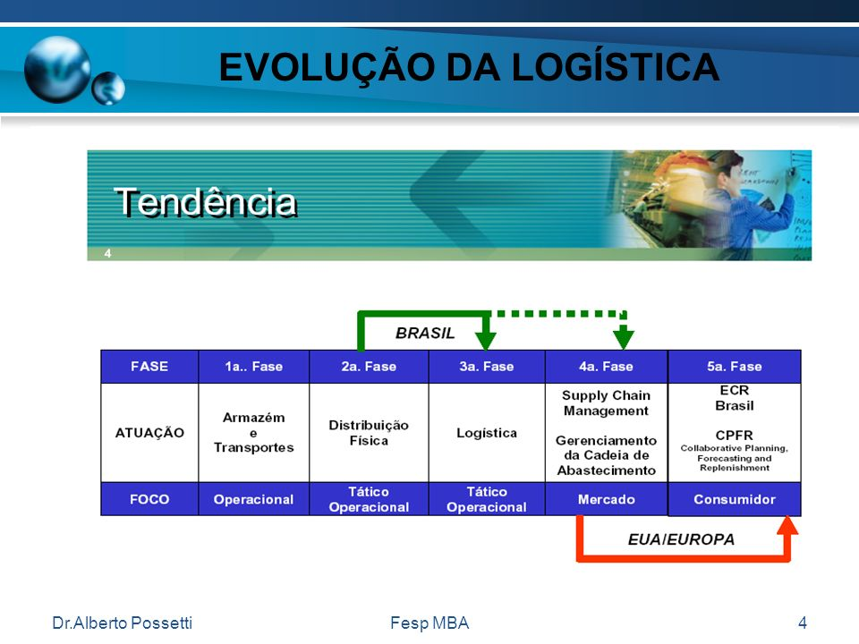 EVOLUÇÃO DA LOGÍSTICA Dr.Alberto Possetti Fesp MBA