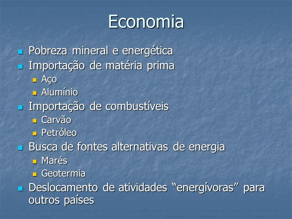 Economia Pobreza mineral e energética Importação de matéria prima