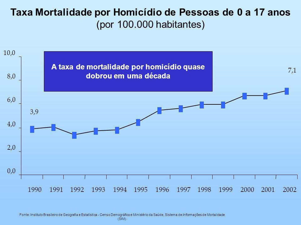 A taxa de mortalidade por homicídio quase dobrou em uma década