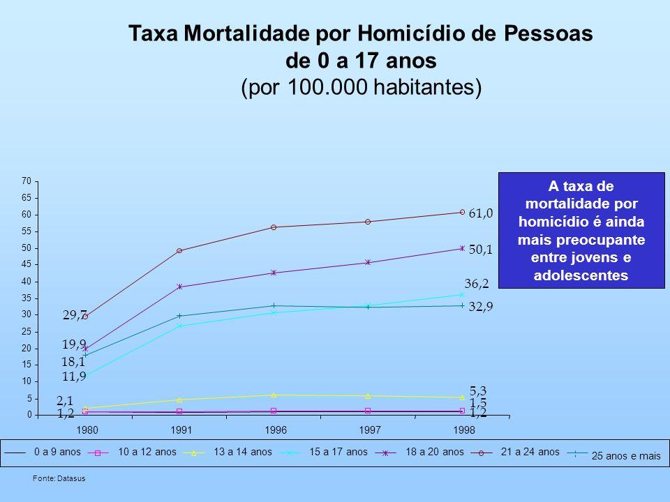 Taxa Mortalidade por Homicídio de Pessoas de 0 a 17 anos (por 100