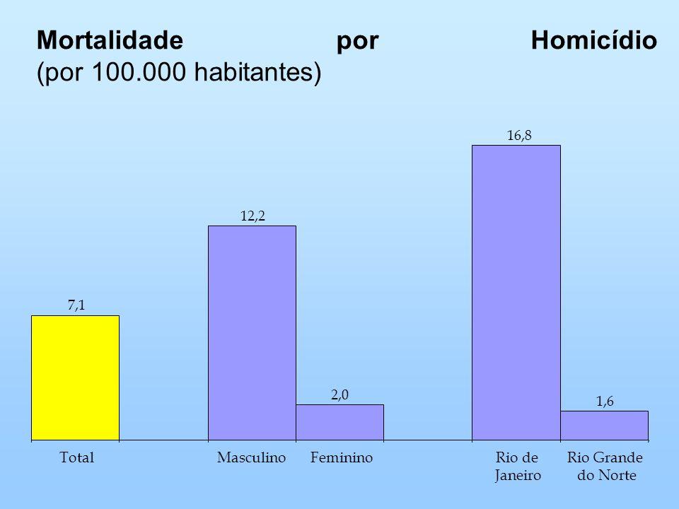 Mortalidade por Homicídio (por 100.000 habitantes)