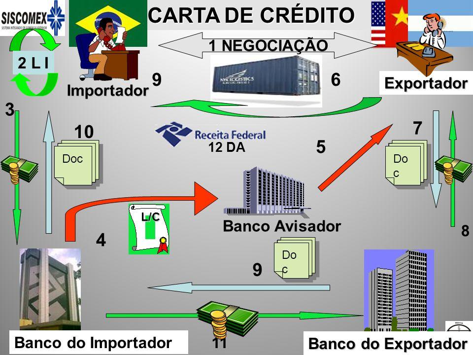 CARTA DE CRÉDITO 9 6 3 7 10 5 4 9 Exportador Importador 1 NEGOCIAÇÃO