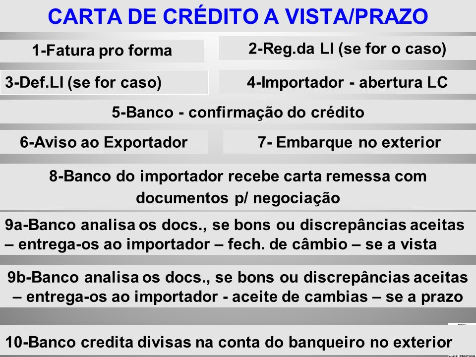 CARTA DE CRÉDITO A VISTA/PRAZO